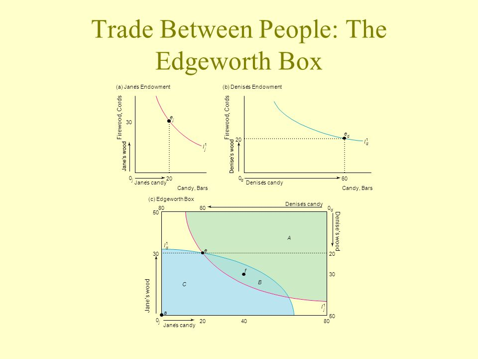 Trade Between People: The Edgeworth Box
