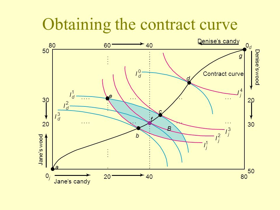 Obtaining the contract curve