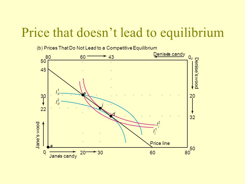 Price that doesn't lead to equilibrium