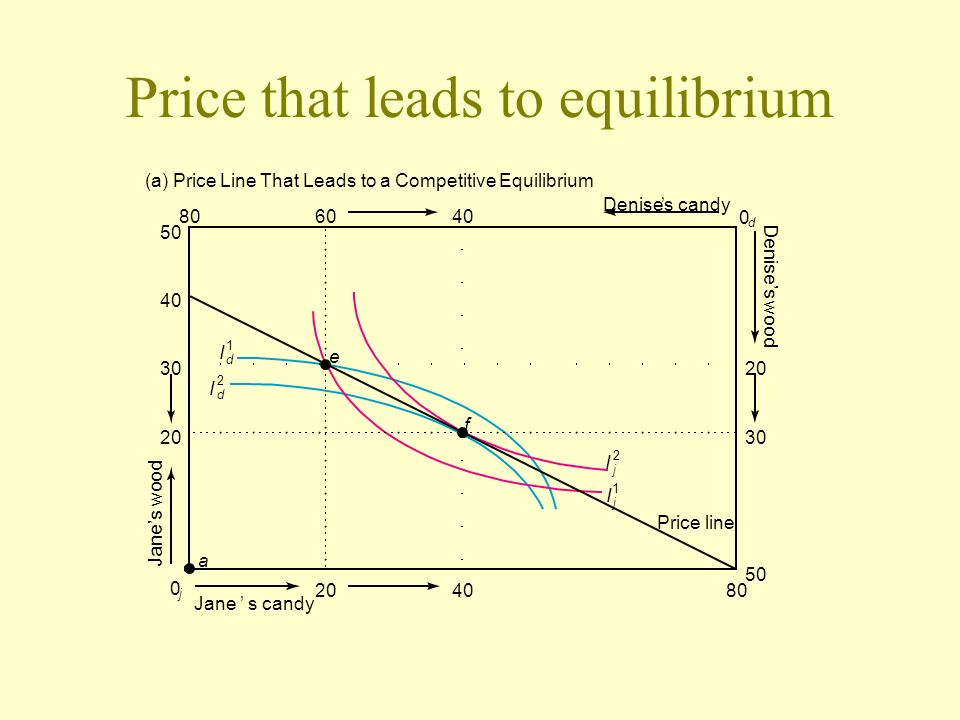 Price that leads to equilibrium