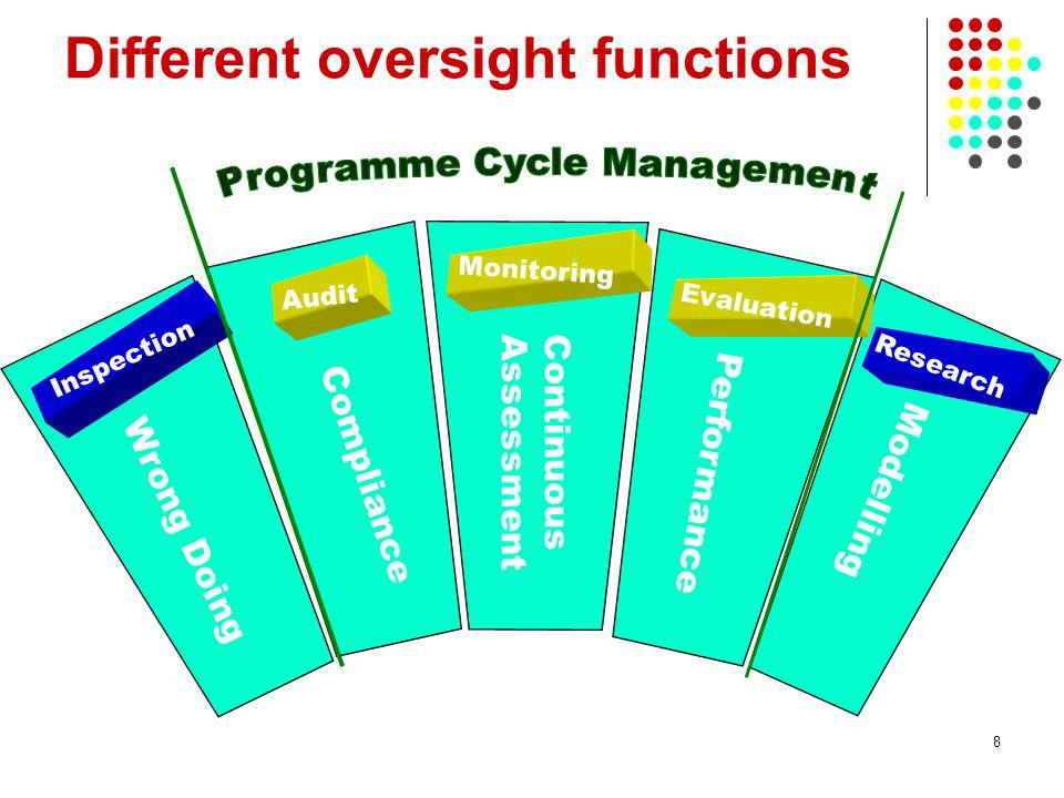 Different oversight functions