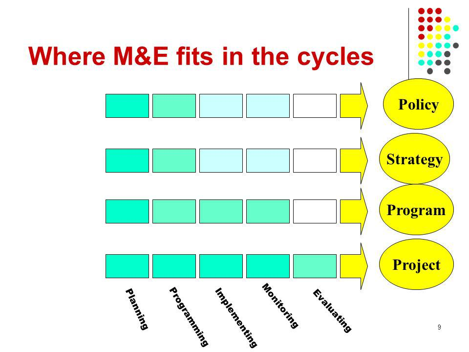 Where M&E fits in the cycles