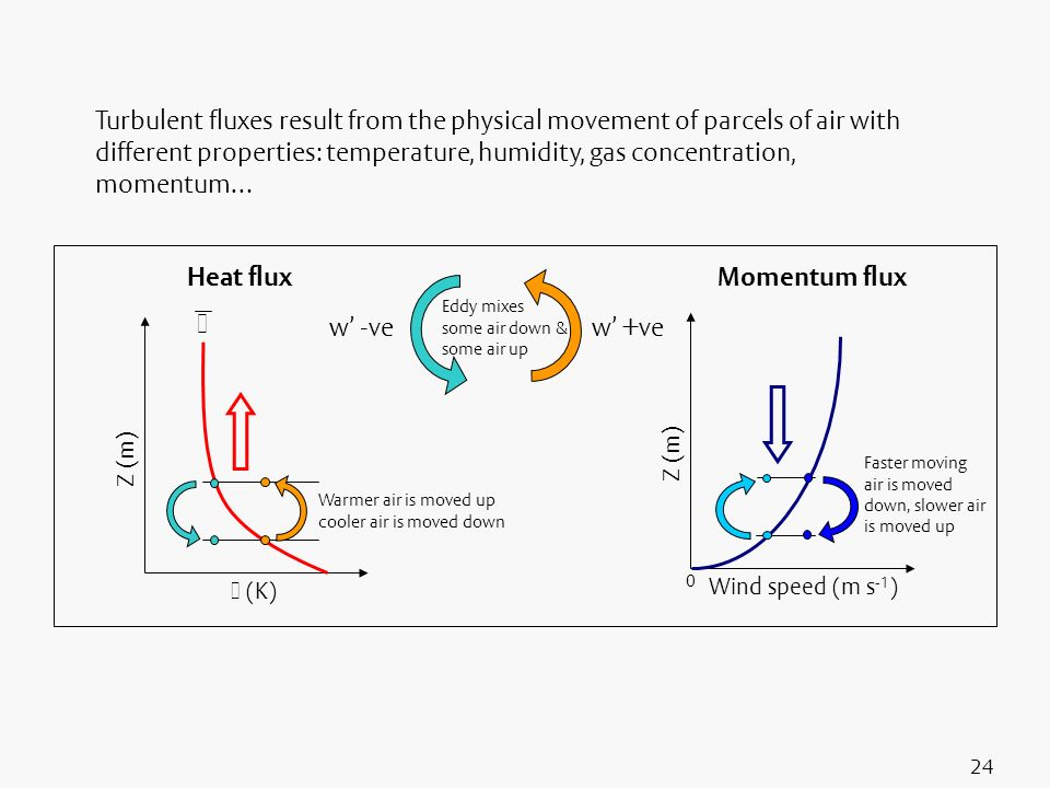 Turbulent fluxes result from the physical movement of parcels of air with different properties: temperature, humidity, gas concentration, momentum…
