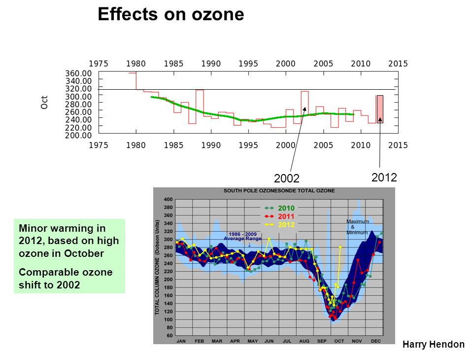 Effects on ozone 2002. 2012. Minor warming in 2012, based on high ozone in October. Comparable ozone shift to 2002.