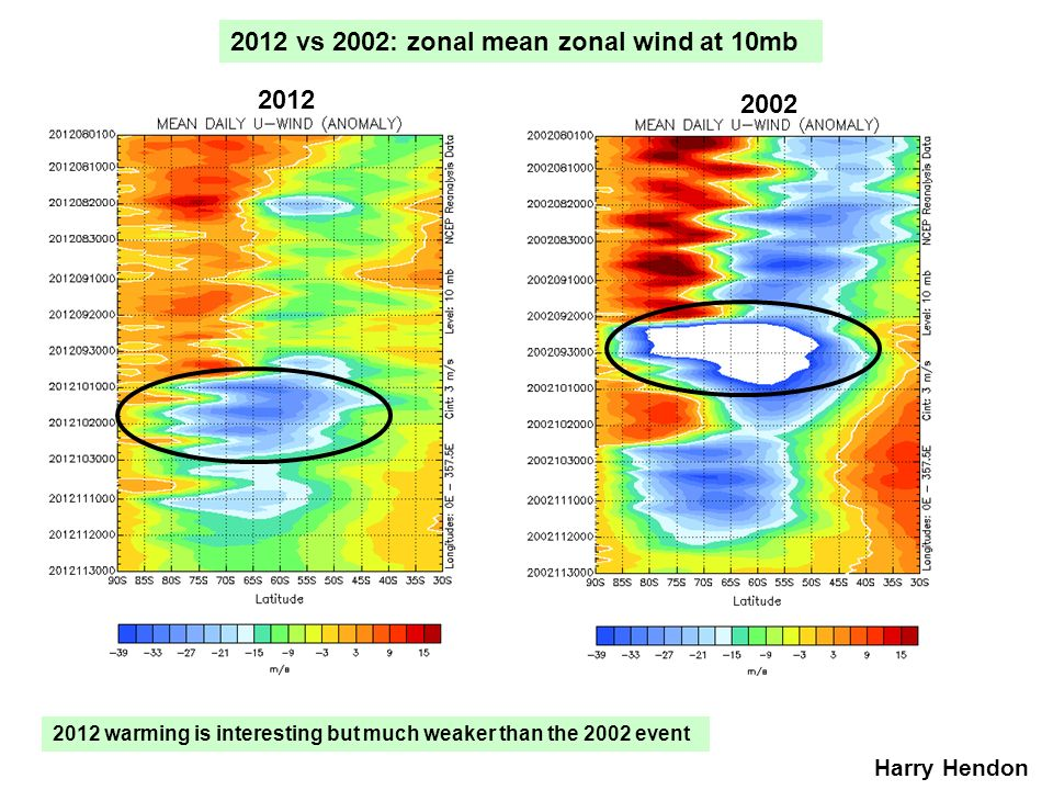 2012 vs 2002: zonal mean zonal wind at 10mb