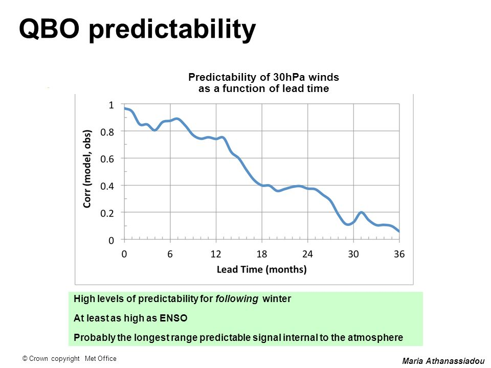 Predictability of 30hPa winds as a function of lead time