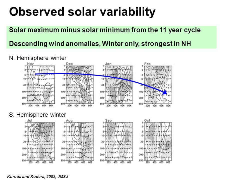 Observed solar variability