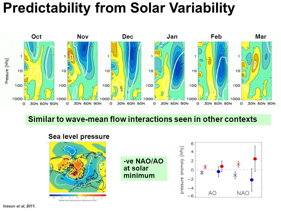 Predictability from Solar Variability