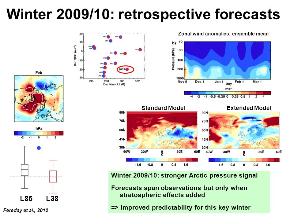 Winter 2009/10: retrospective forecasts