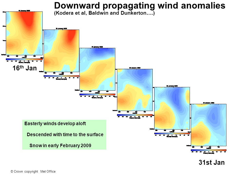 Downward propagating wind anomalies (Kodera et al, Baldwin and Dunkerton….)