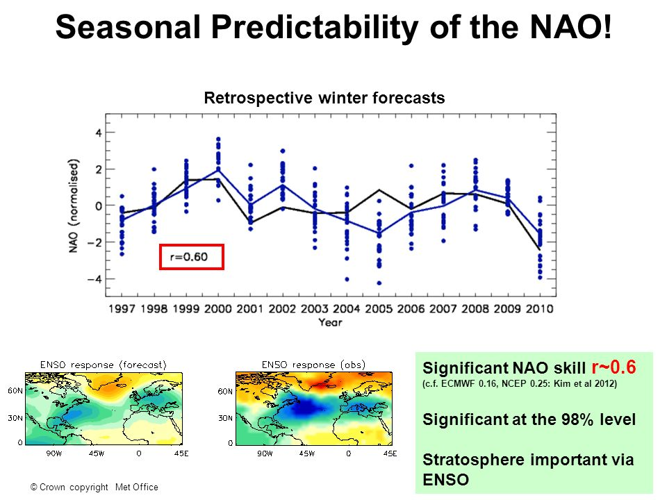 Seasonal Predictability of the NAO!