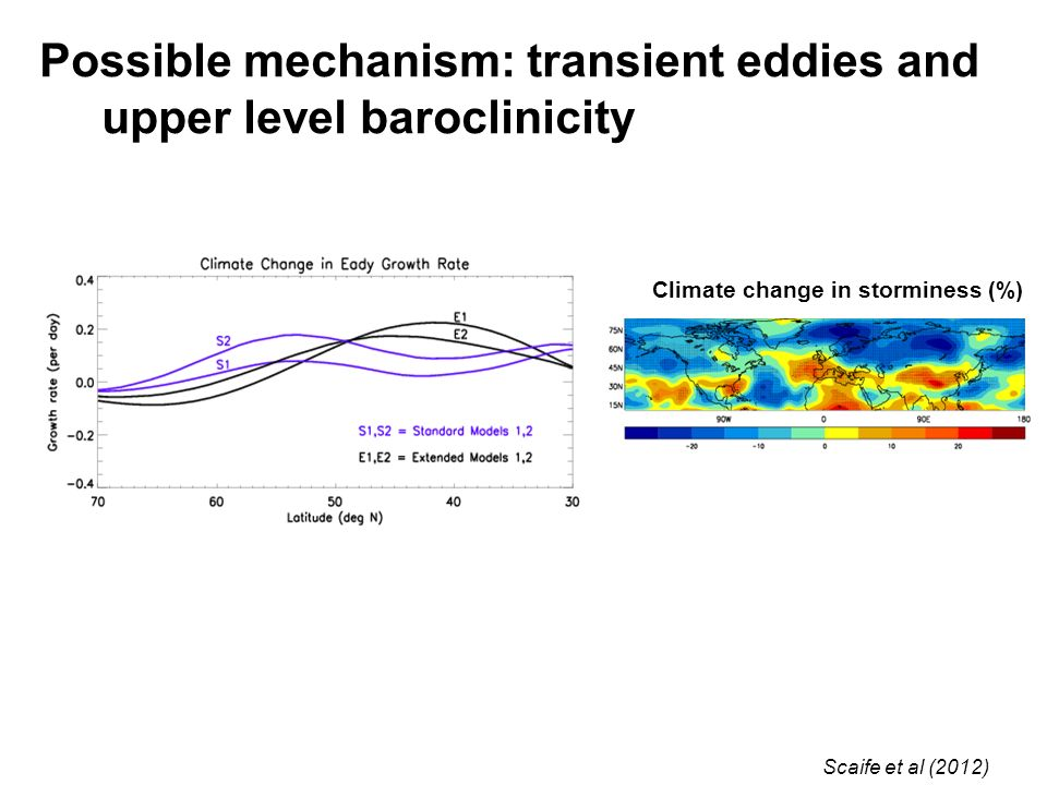 Possible mechanism: transient eddies and upper level baroclinicity