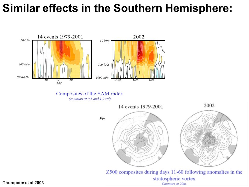 Similar effects in the Southern Hemisphere: