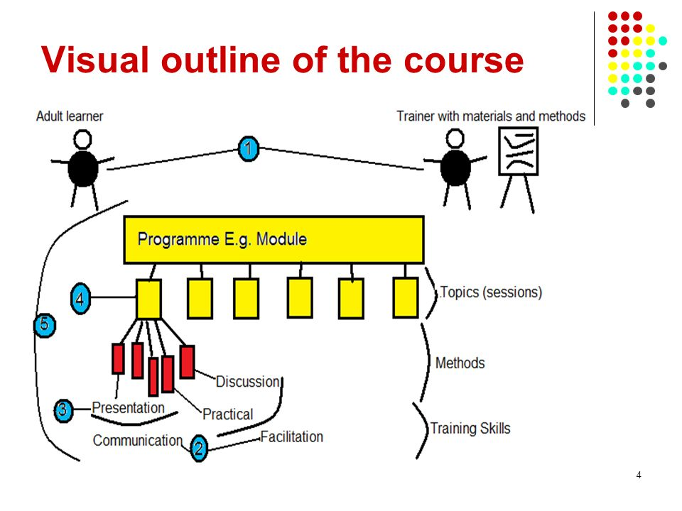 Visual outline of the course