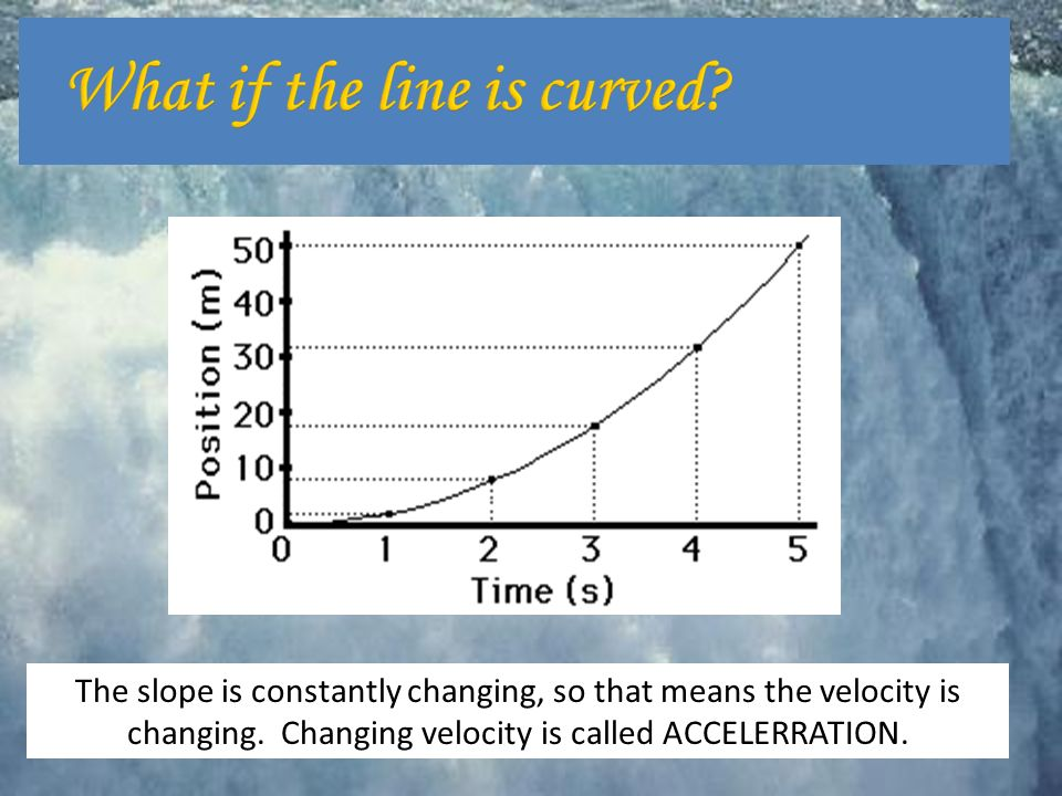 The slope is constantly changing, so that means the velocity is changing.