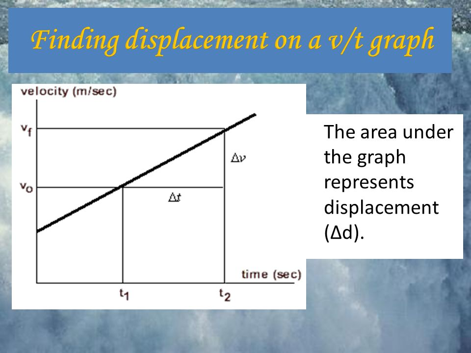 The area under the graph represents displacement (Δd).
