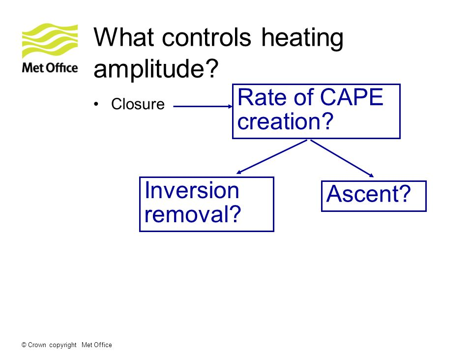 What controls heating amplitude
