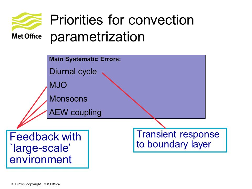 Priorities for convection parametrization