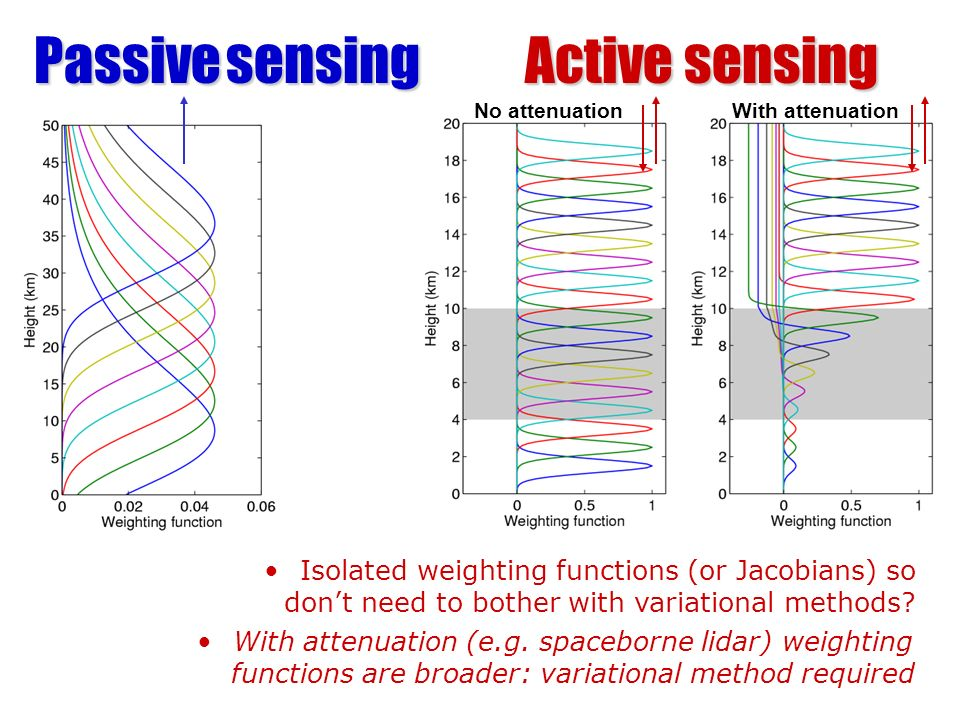 Active sensing Passive sensing
