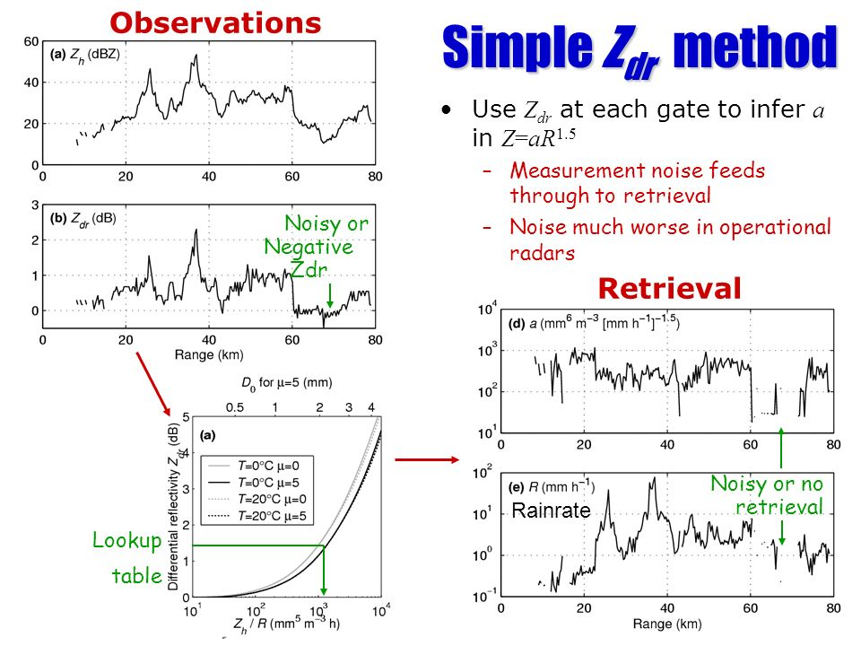 Simple Zdr method Observations Retrieval