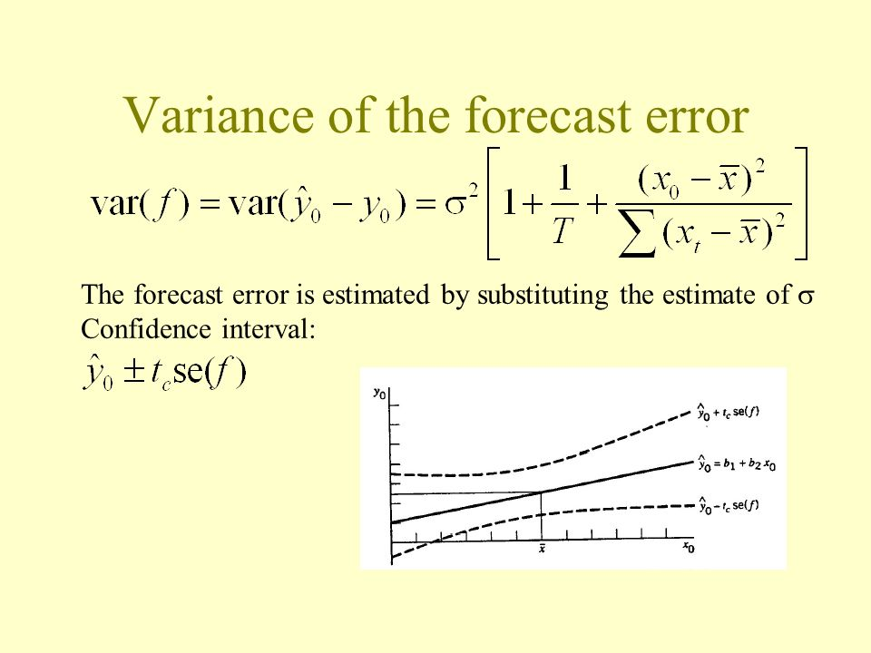 Variance of the forecast error