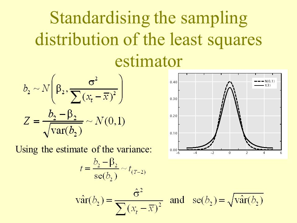 Standardising the sampling distribution of the least squares estimator