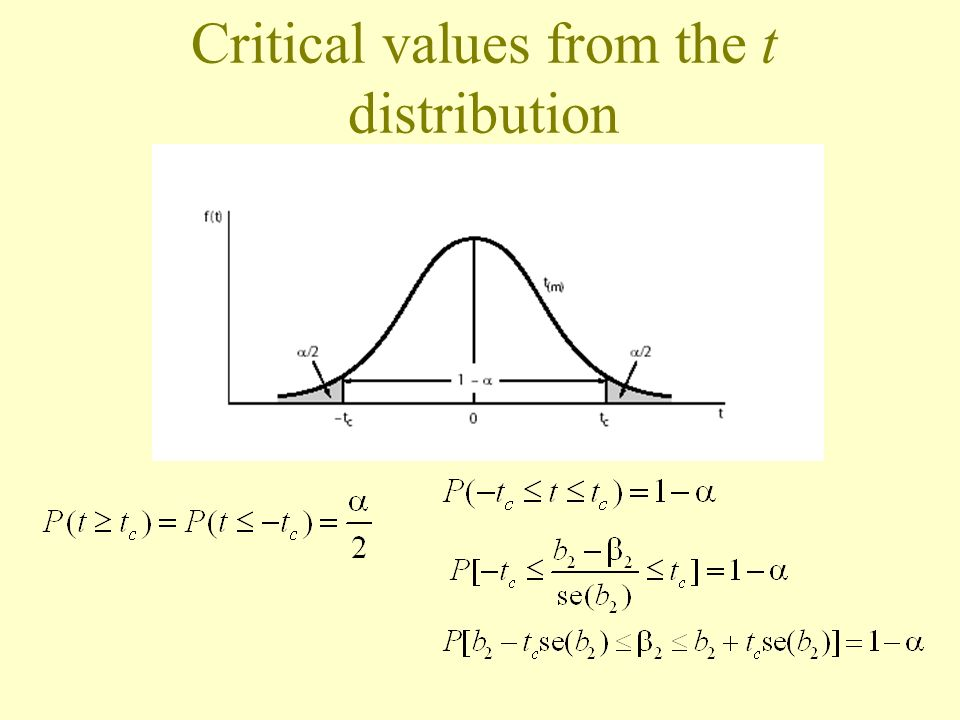 Critical values from the t distribution