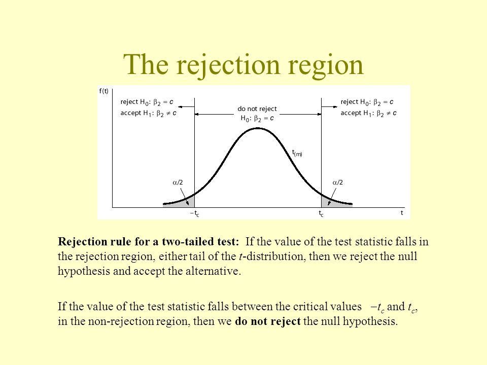 The rejection region