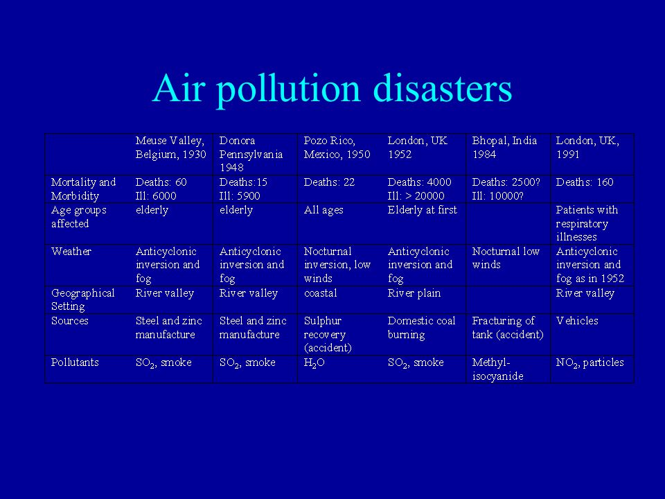 Air pollution disasters