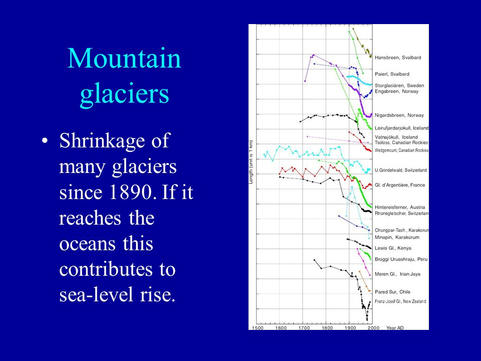 Mountain glaciers Shrinkage of many glaciers since 1890.