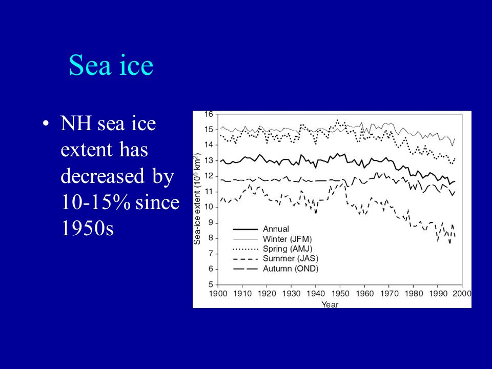 Sea ice NH sea ice extent has decreased by 10-15% since 1950s