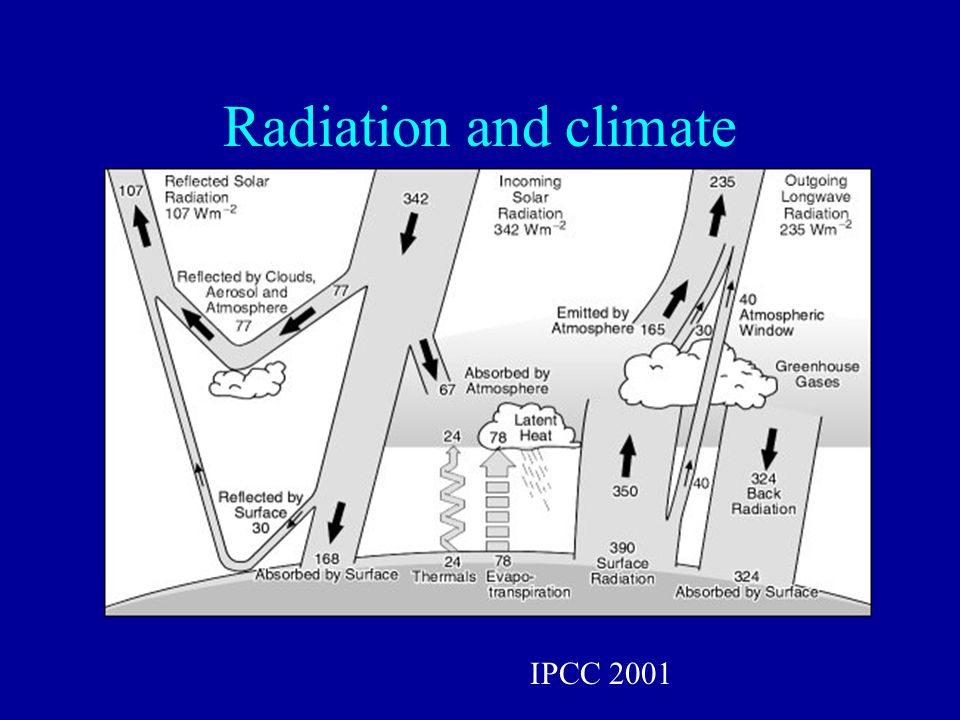 Radiation and climate IPCC 2001