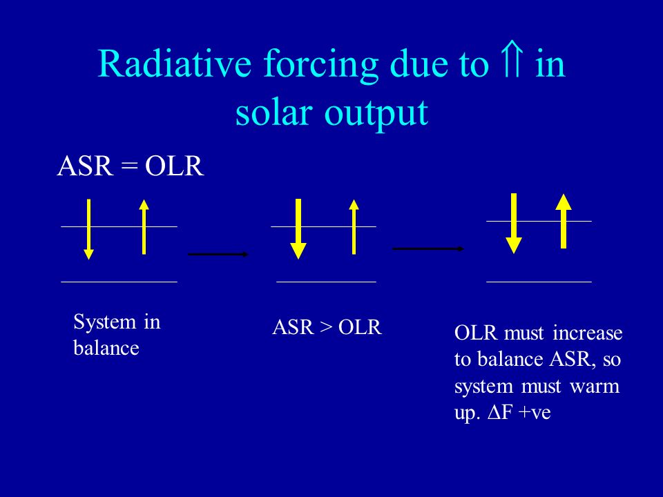Radiative forcing due to  in solar output