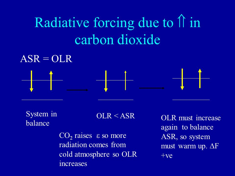 Radiative forcing due to  in carbon dioxide