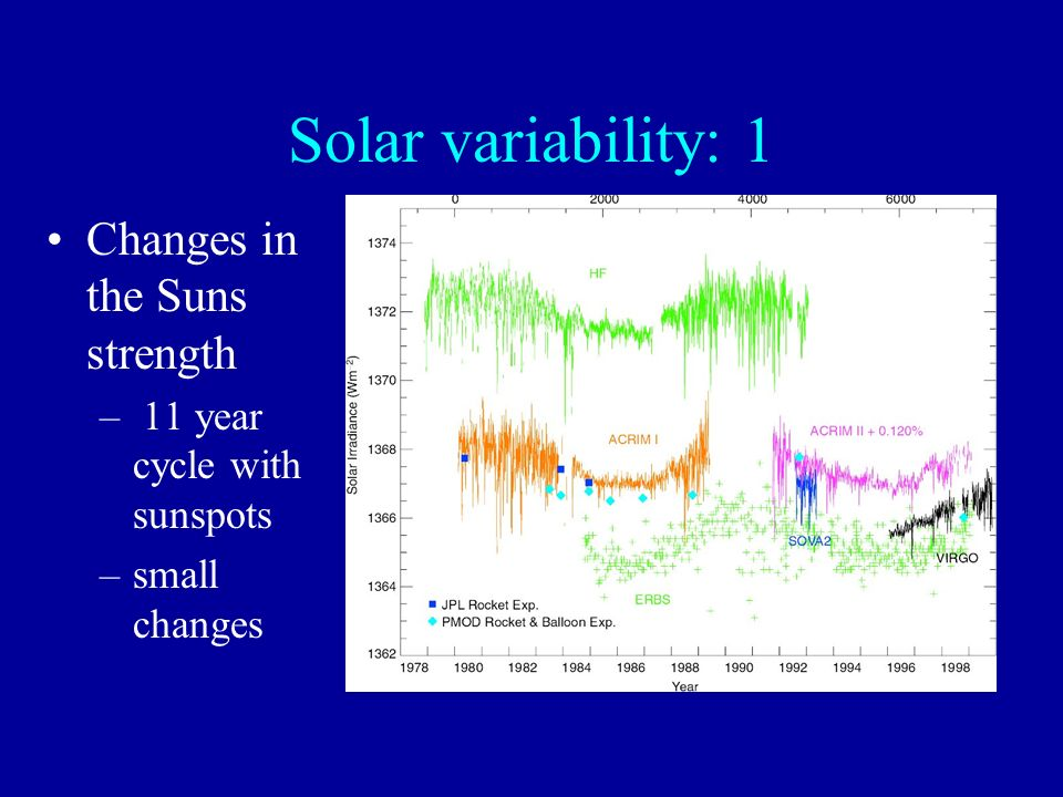Solar variability: 1 Changes in the Suns strength