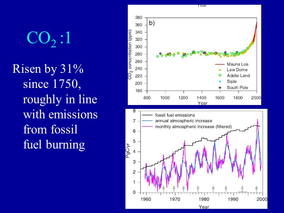 CO2 :1 Risen by 31% since 1750, roughly in line with emissions from fossil fuel burning