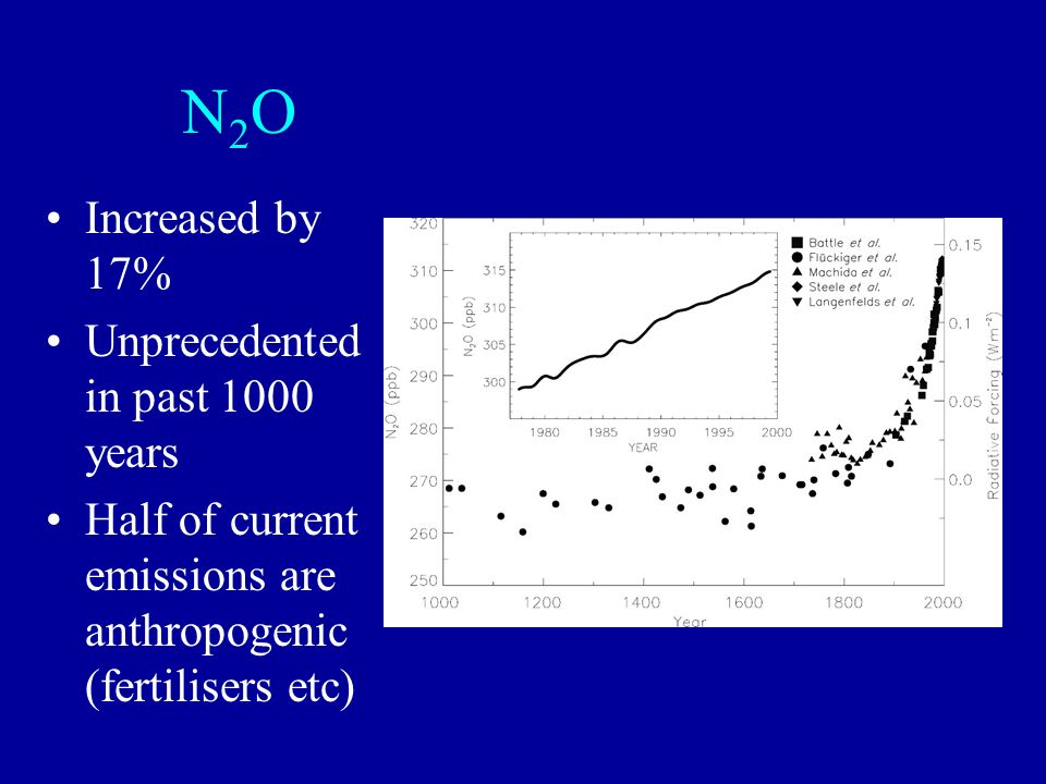 N2O Increased by 17% Unprecedented in past 1000 years