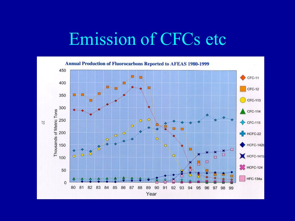 Emission of CFCs etc