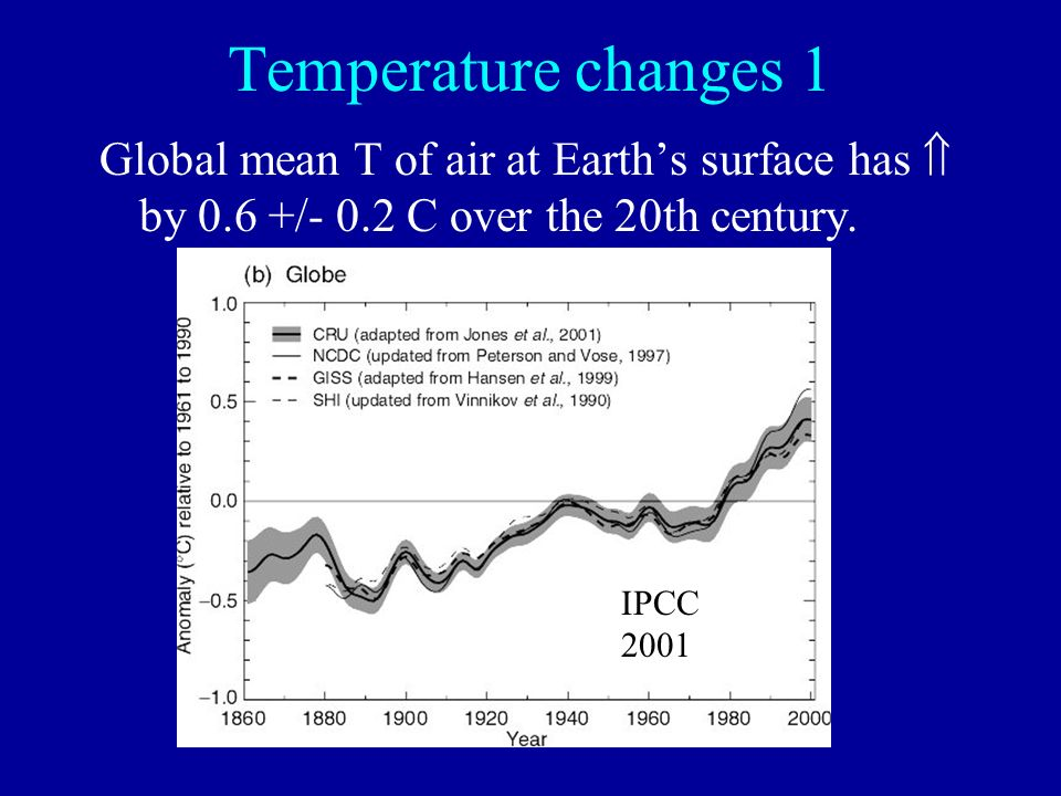 Temperature changes 1 Global mean T of air at Earth's surface has  by 0.6 +/- 0.2 C over the 20th century.