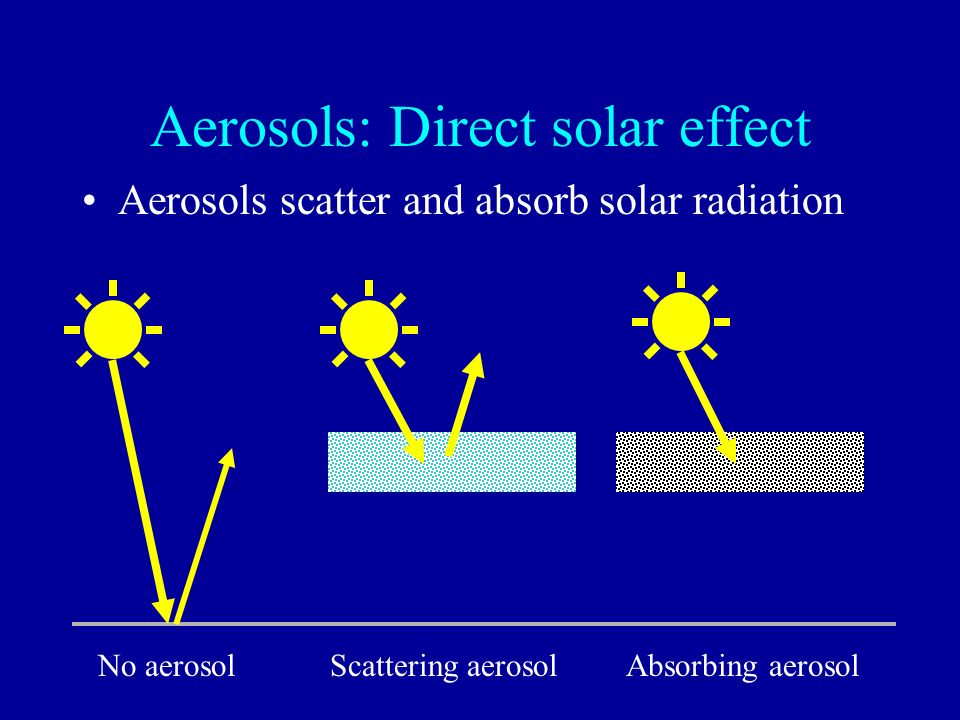 Aerosols: Direct solar effect