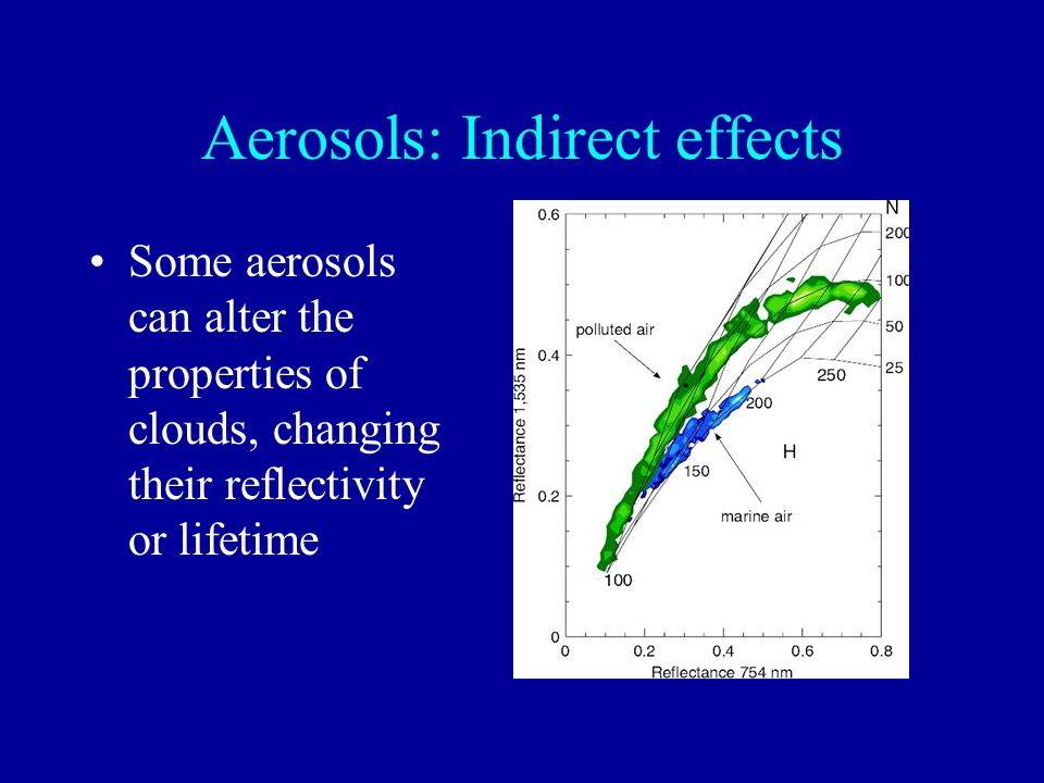 Aerosols: Indirect effects