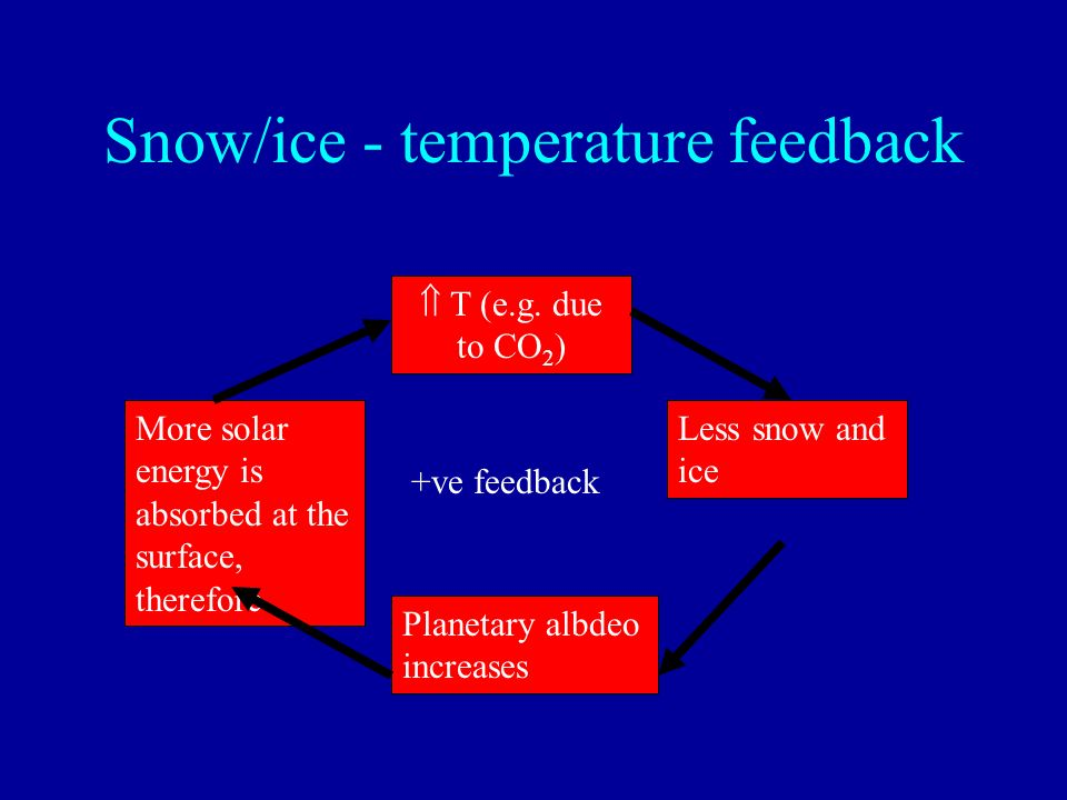 Snow/ice - temperature feedback