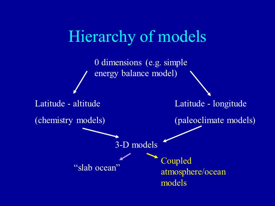 Hierarchy of models 0 dimensions (e.g. simple energy balance model)