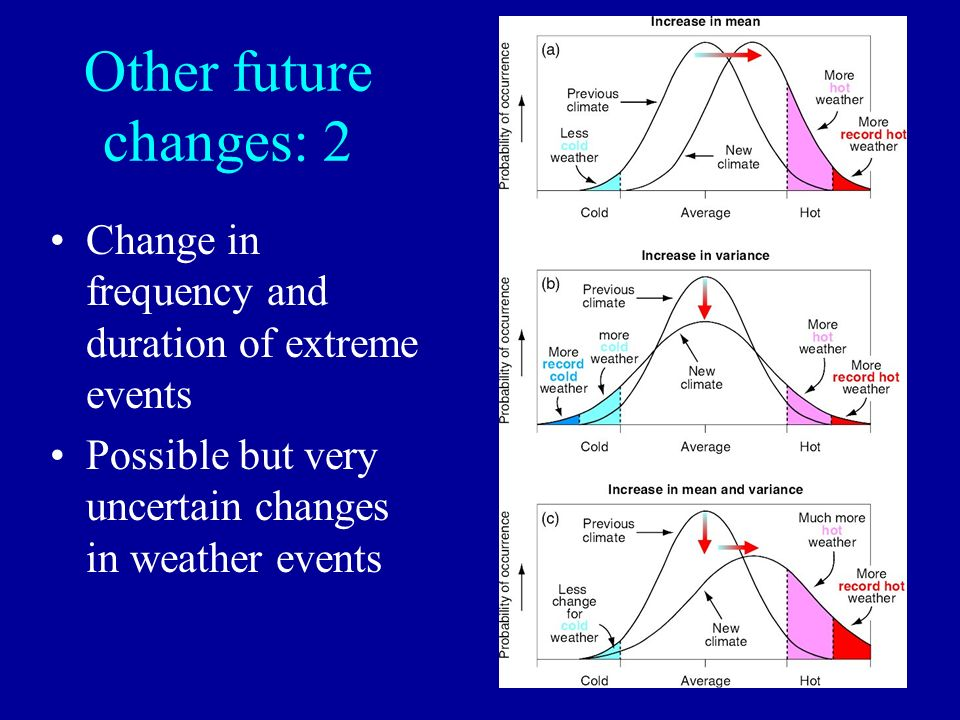 Other future changes: 2 Change in frequency and duration of extreme events.
