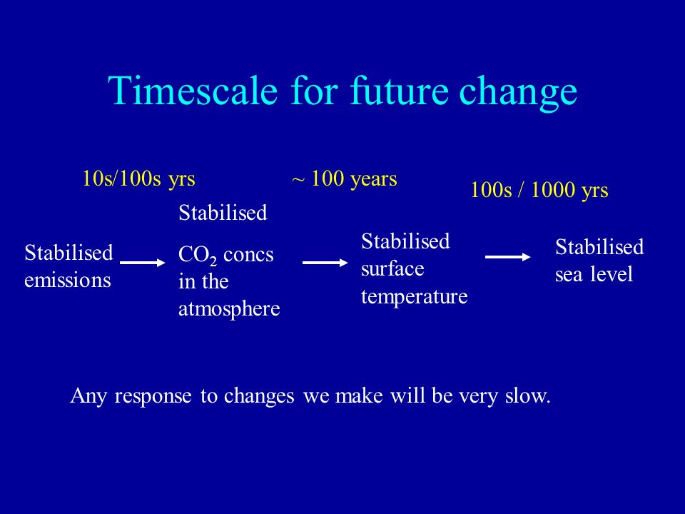 Timescale for future change