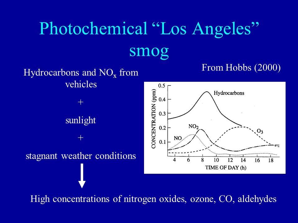 Photochemical Los Angeles smog