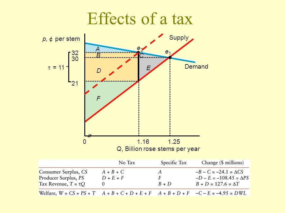 Effects of a tax p , ¢ per stem Supply A e 32 e B C 30 t = 11 E Demand