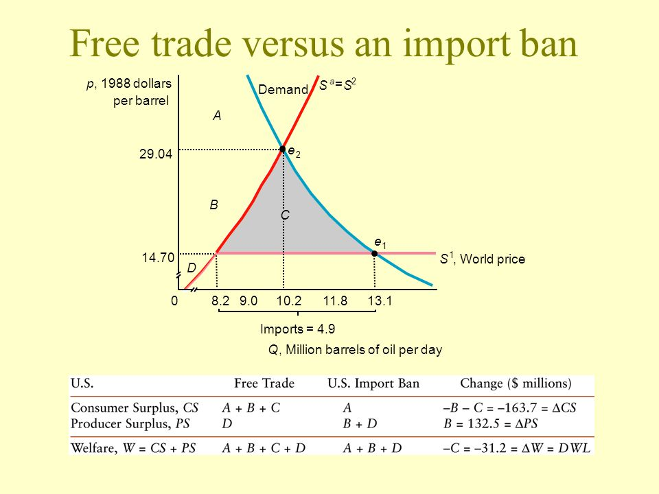 Free trade versus an import ban