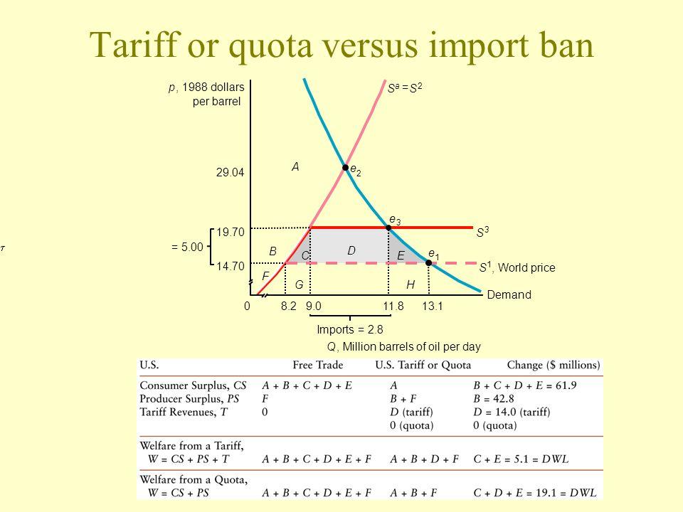 Tariff or quota versus import ban