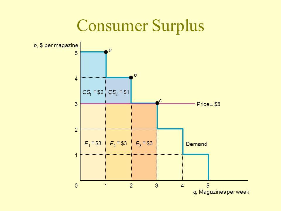Consumer Surplus p , $ per magazine a 5 b 4 CS = $ 2 CS = $ 1 c 3